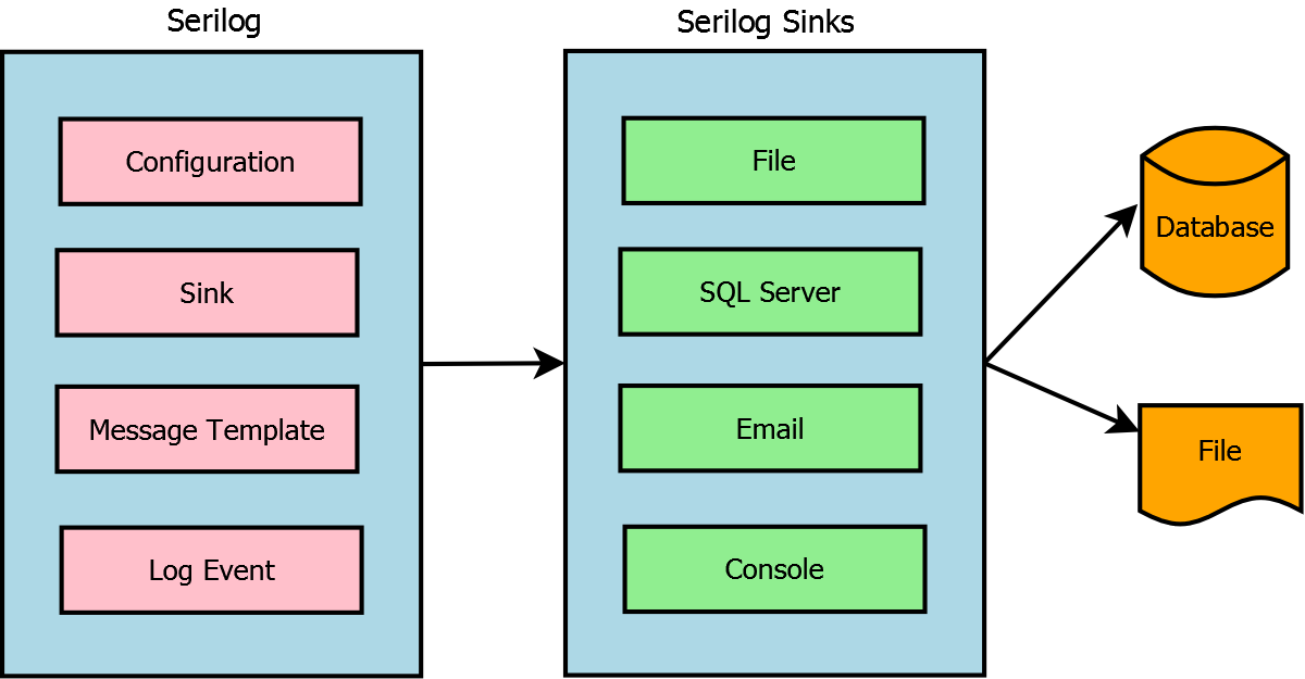 Serilog in ASP.NET Core – Complete & Detailed Guide
