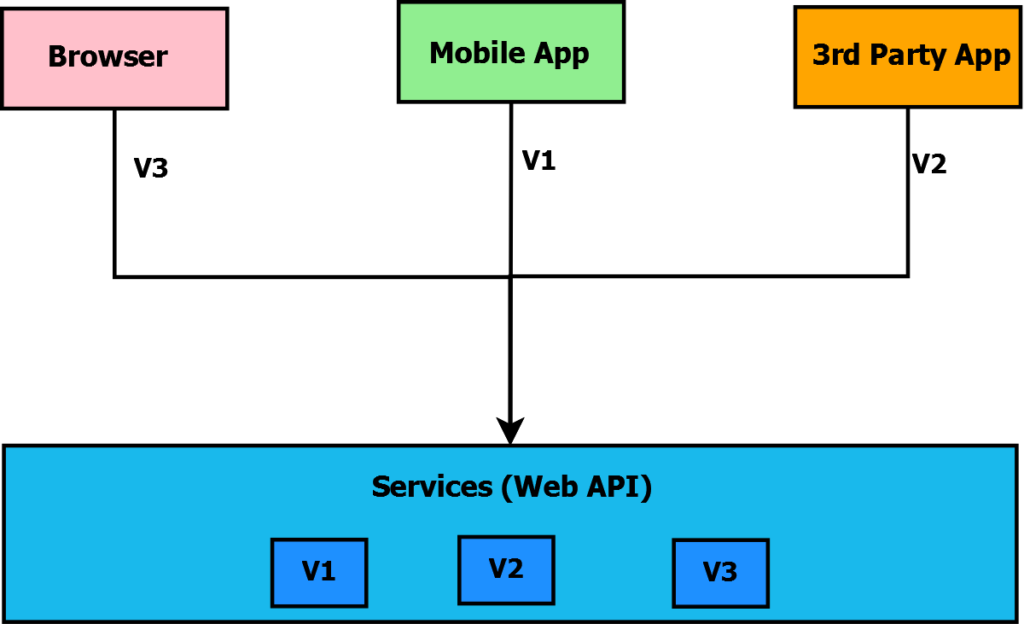 Web API Versioning in ASP.NET Core