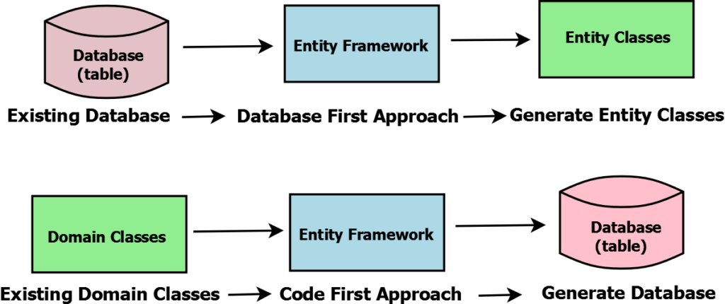 Entity Framework Database First vs Code First Approach
