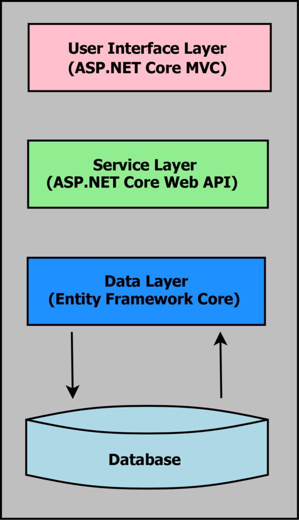 ASP.NET Core Entity Framework