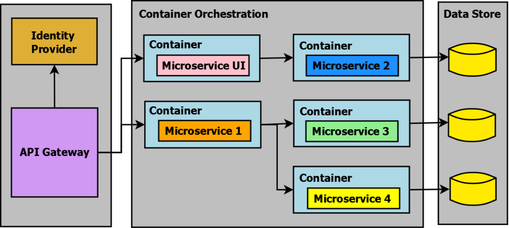 Microservices with ASP.NET Core