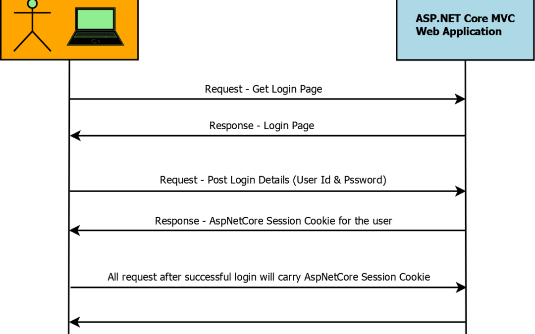Implement Cookie Authentication in ASP.NET Core – Detailed Guide