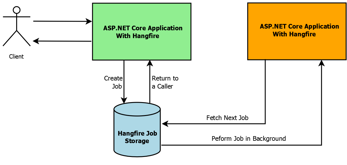 Hangfire in ASP.NET Core – Easy way to Schedule Background Jobs
