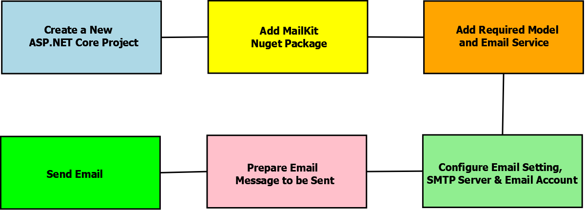How to Send Emails in ASP.NET Core – Quick & Easy Guide